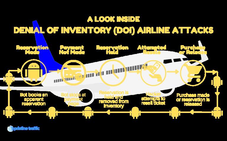 Airline DOI