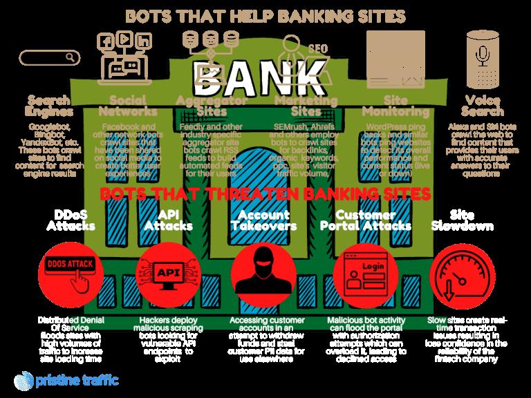 Bot Impact On Banking