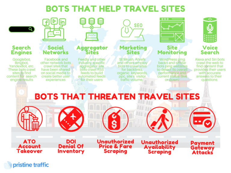 Good vs Bad Travel Bots