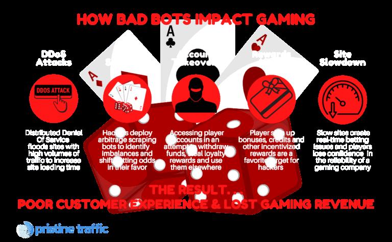 How Bad Bots Impact Gaming