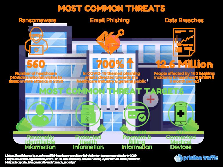 Most Common Healthcare Threats