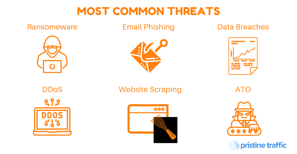 Protection From Bad Bots - Most Common Threats