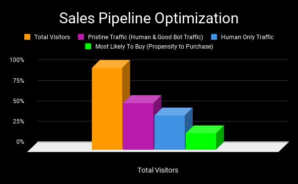 Sales Pipeline Optimization