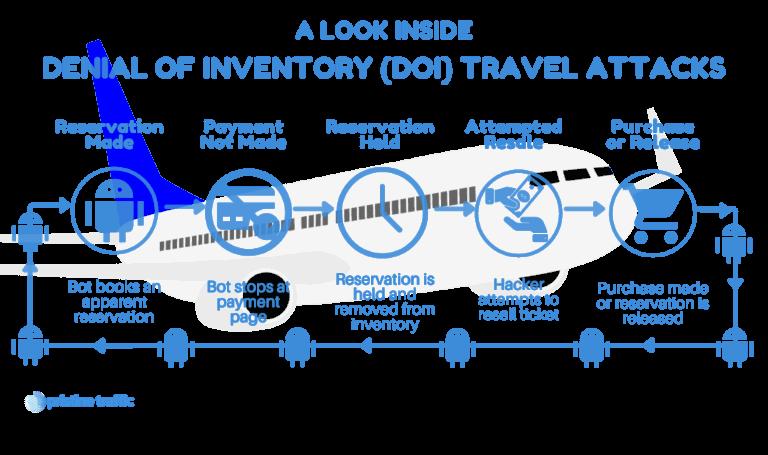 Travel DOI Attack
